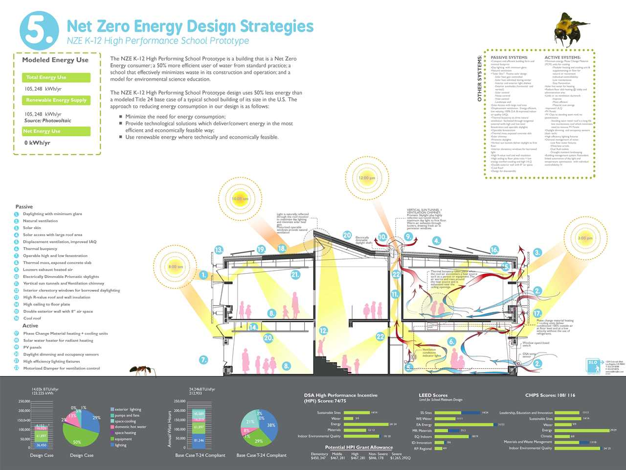 Project entry 2011 -  Zero net energy school building, Los Angeles, USA: NZE design strategies.