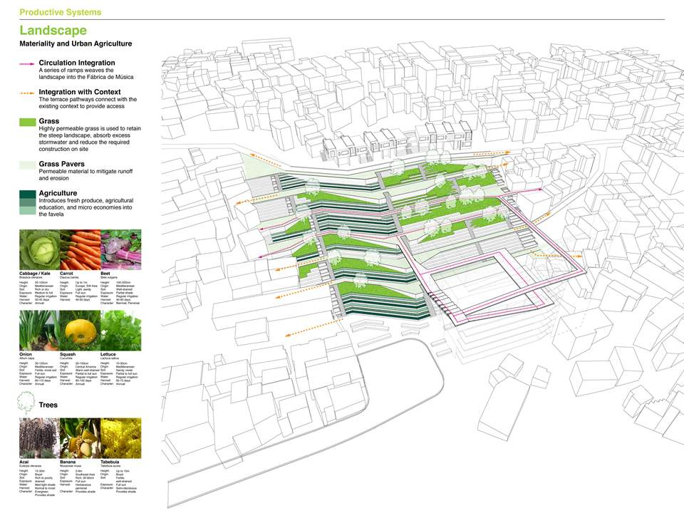Project entry 2011 - Urban remediation and civic infrastructure hub, São Paulo, Brazil: Landscape …