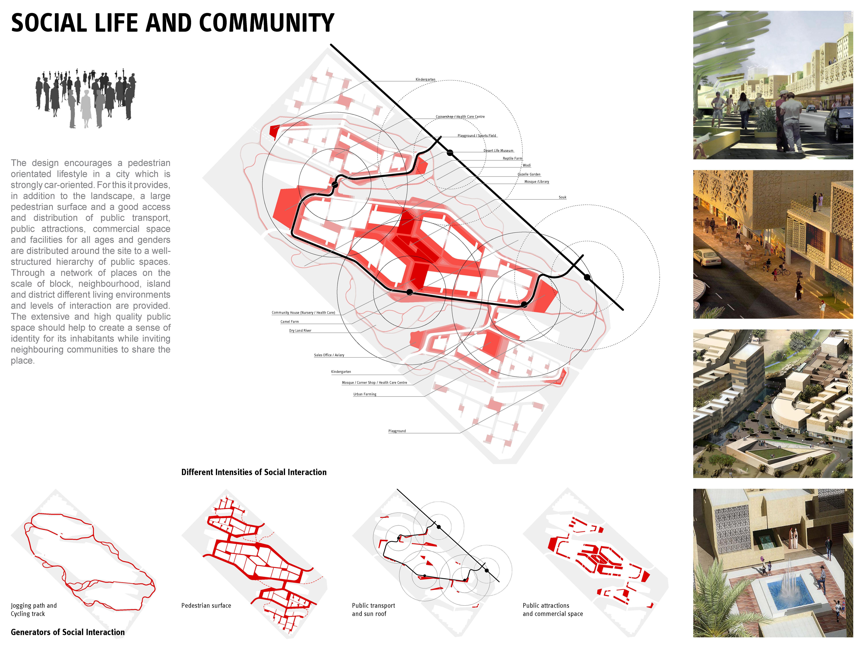 Xeritown responsive urban planning strategy dubai uae - Social life in small urban spaces model ...