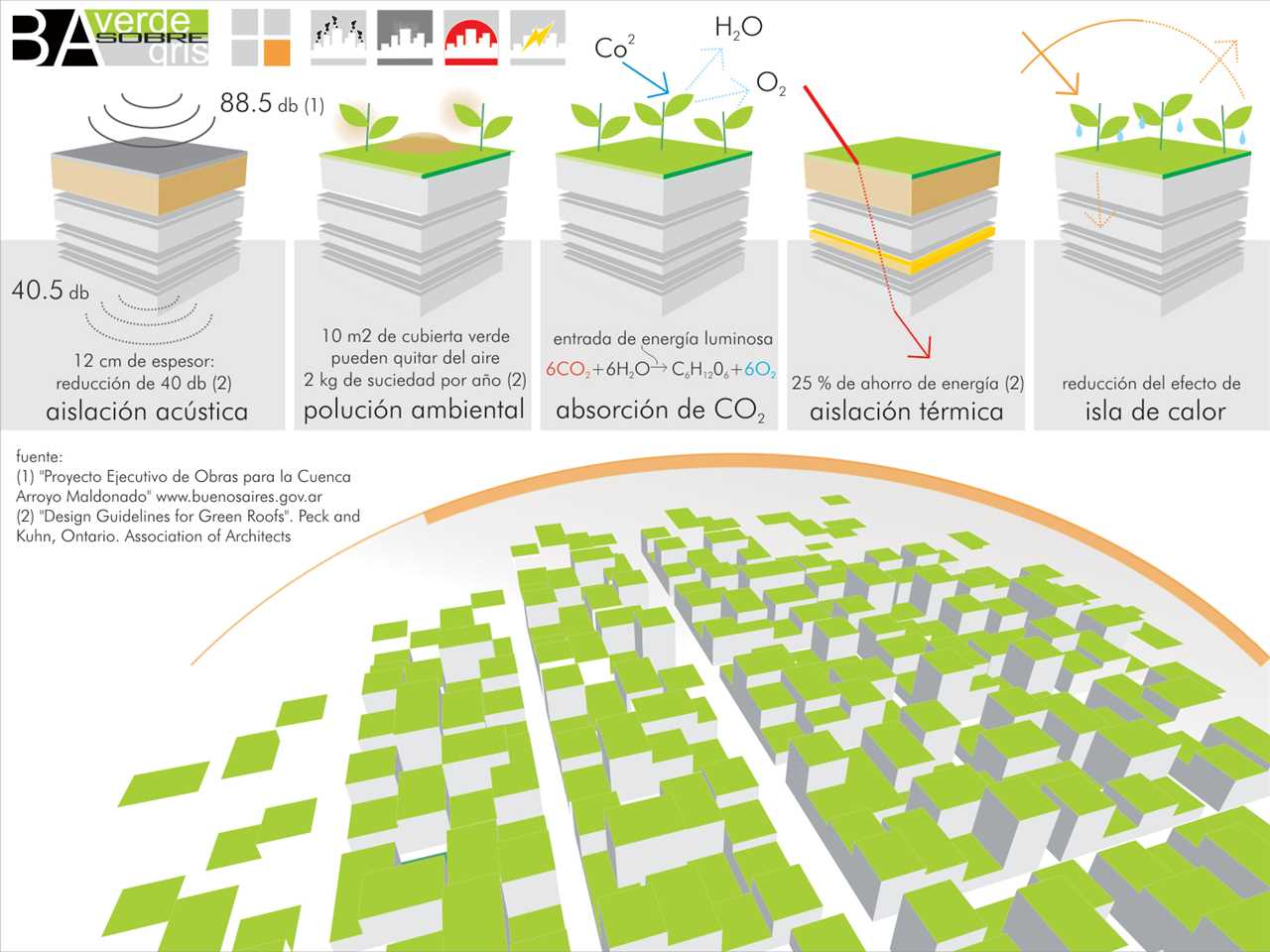 Holcim Awards Gold Latin America: Green roofs for Buenos Aires, Argentina
