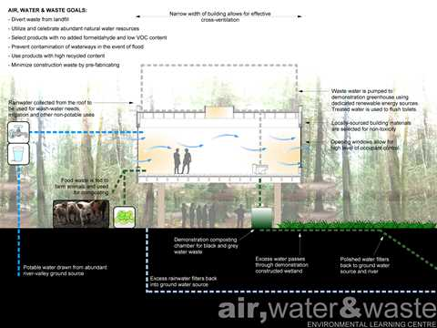 Air, water and waste.