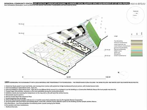 Project entry 2014 Africa Middle East - Co-op Capacity Building: Community farming and …