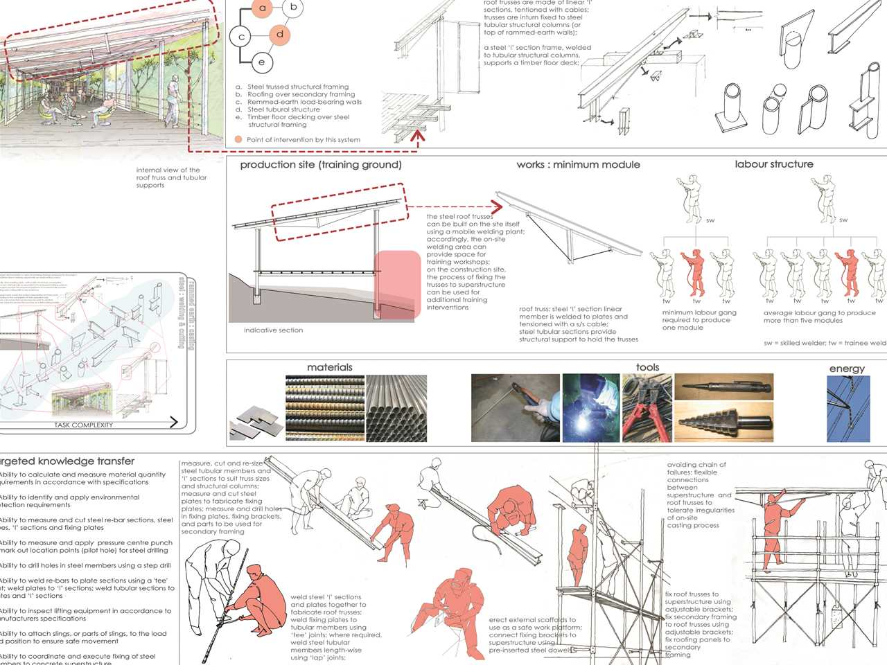 Project Entry 2014 Asia Pacific - Post-War Collective: Community library and social …