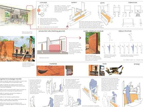 The slip-form, rammed earth wall construction process is projected as an opportunity to …