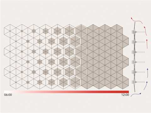 Solar gain over time: the opening of the shading system and heat elimination.