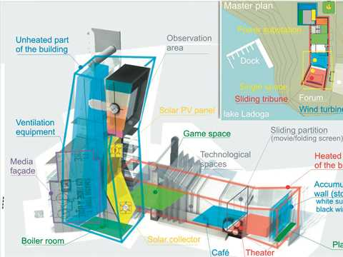 Combination: the main difficulty in sustainable building design is combining the maximum …