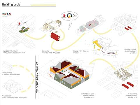 The project cycle diagram: The Save the Children Italy pavilion at the Milan 2015 Expo …