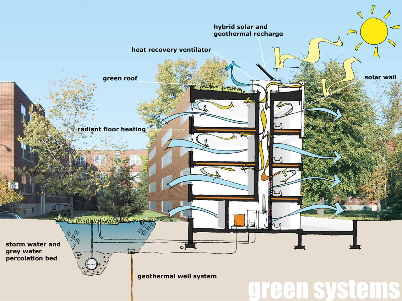 Project entry 2005 North America – Greening the Infrastructure at Benny Farm, Montreal, QC, Canada