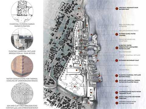 Right: Precinct site plan. This indicates the various types and stages of water …