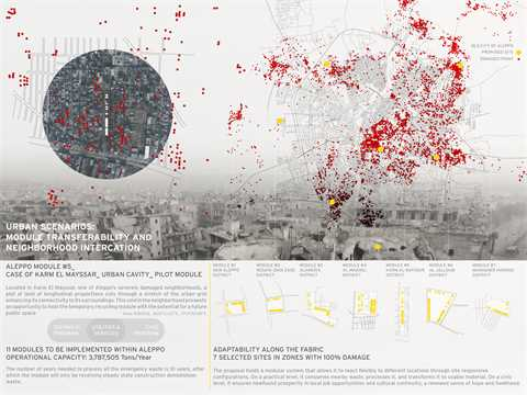 Zooming into Aleppo: Recycling modules work together as a network at the city level. They …