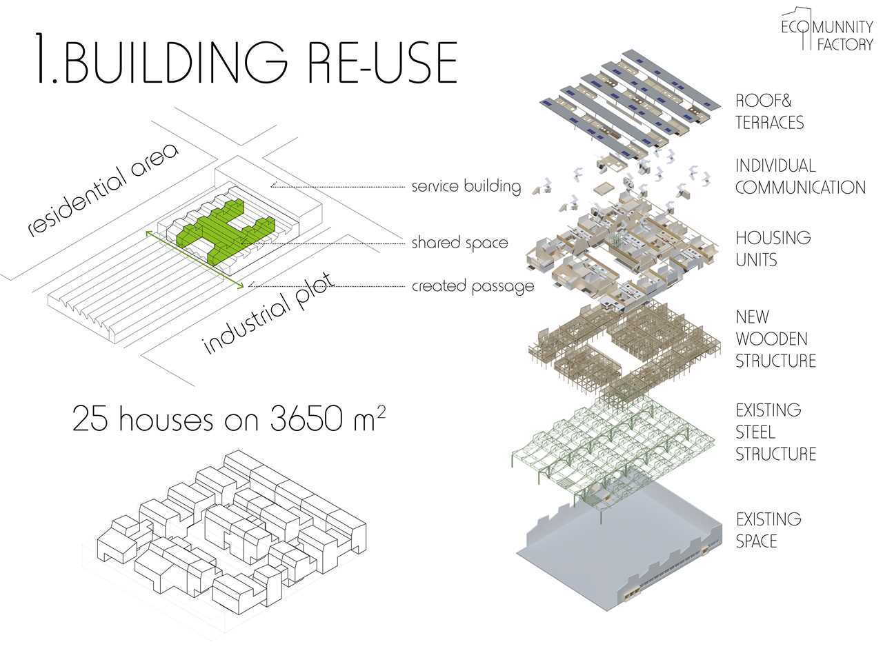 Converting a factory into housing, Lodz, Poland